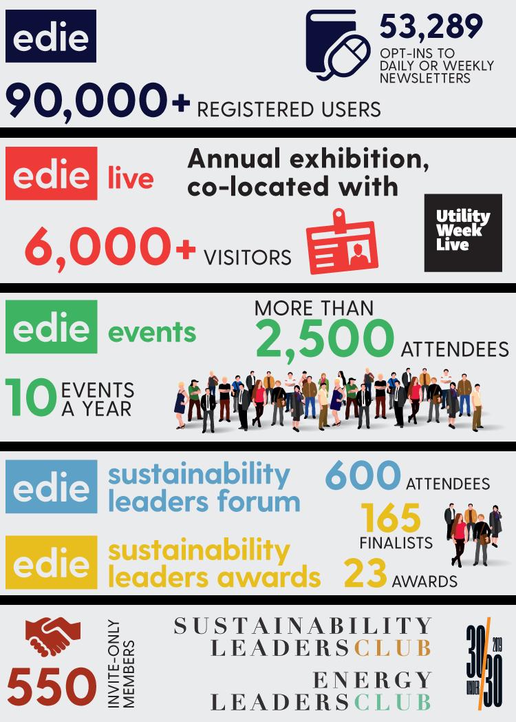 edie infographic 2019